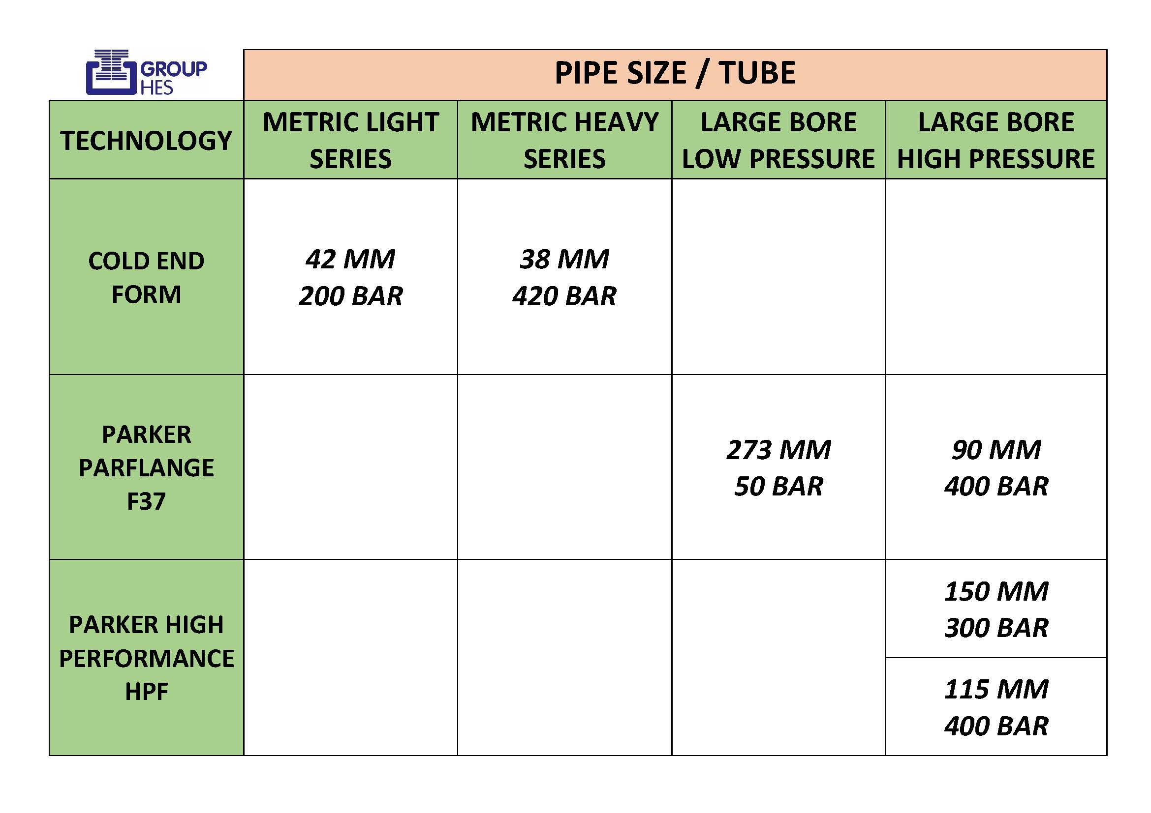 Parker pipe size chart